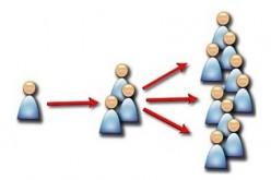 Mô hình marketing truyền miệng hiện đại 3.0