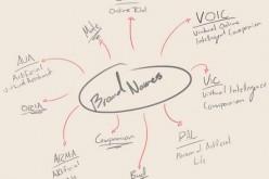 10 phương pháp xây dựng thương hiệu mới nhất