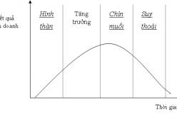 Các yếu tố tác động đến hoạt động lập kế hoạch
